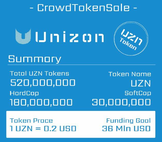 Unizon ICO