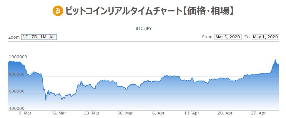 ビットコイン 100万円